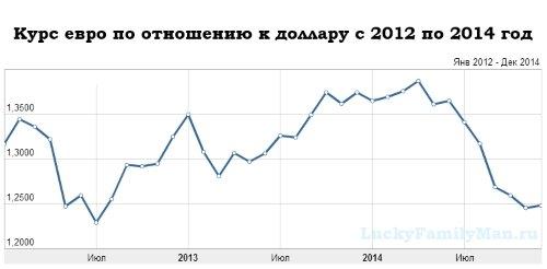 График динамики курса евро по отношению к доллару