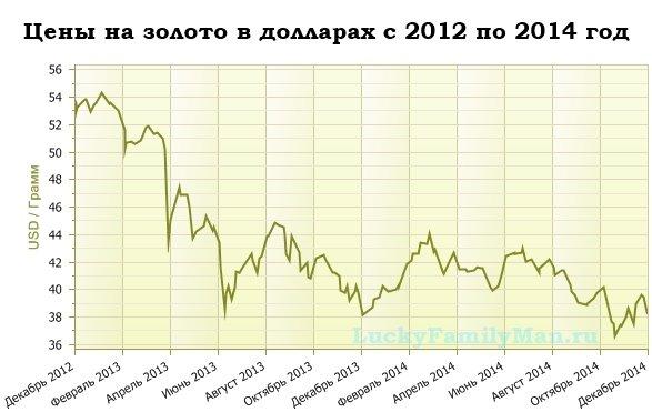 График цены золота относительно доллара