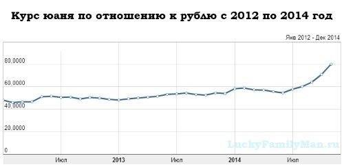 График динамики курса юаня по отношению к рублю