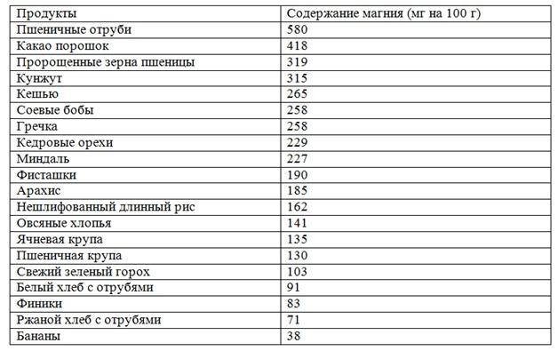 Таблица продуктов с магнием